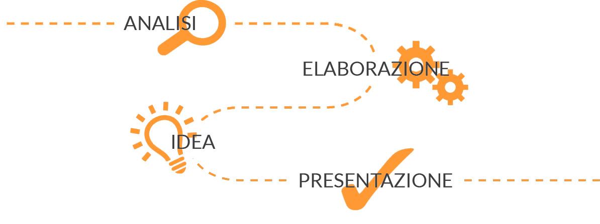 schema processo creativo